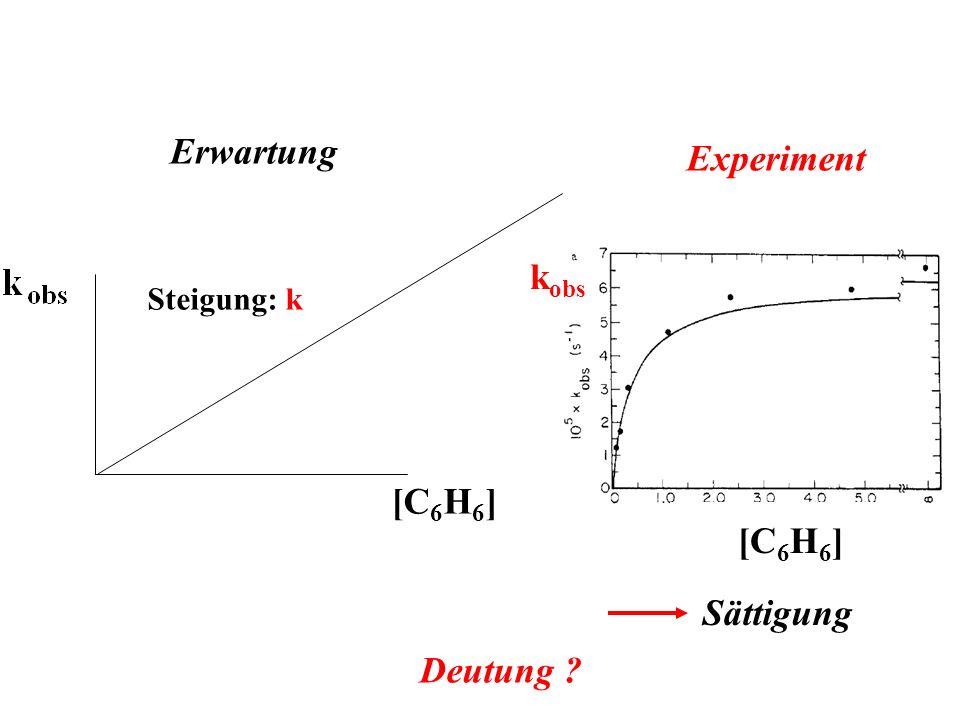 Erwartung Experiment kobs [C6H6] [C6H6] Sättigung Deutung